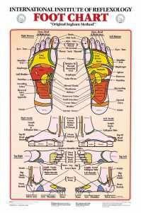 Fertility Massage Self Massage Techniques For Uterus Ovary Foot Chart Reflexology Foot Chart Reflexology
