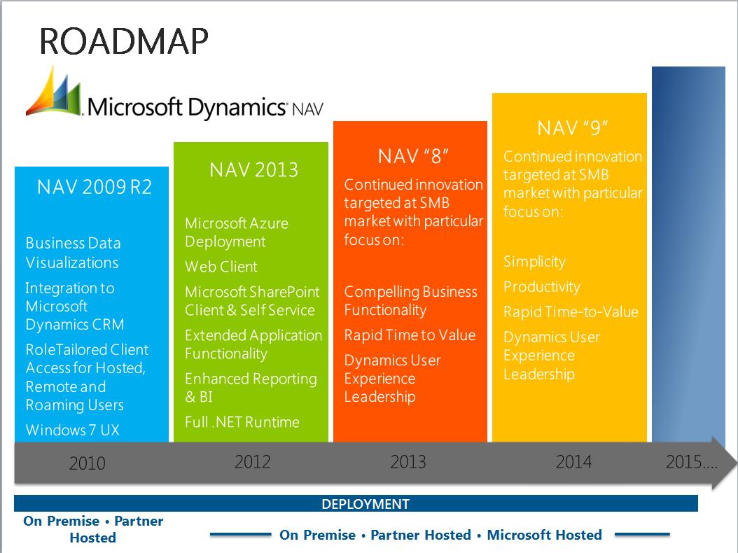 Microsoft dynamics NAV roadmap | Microsoft Services