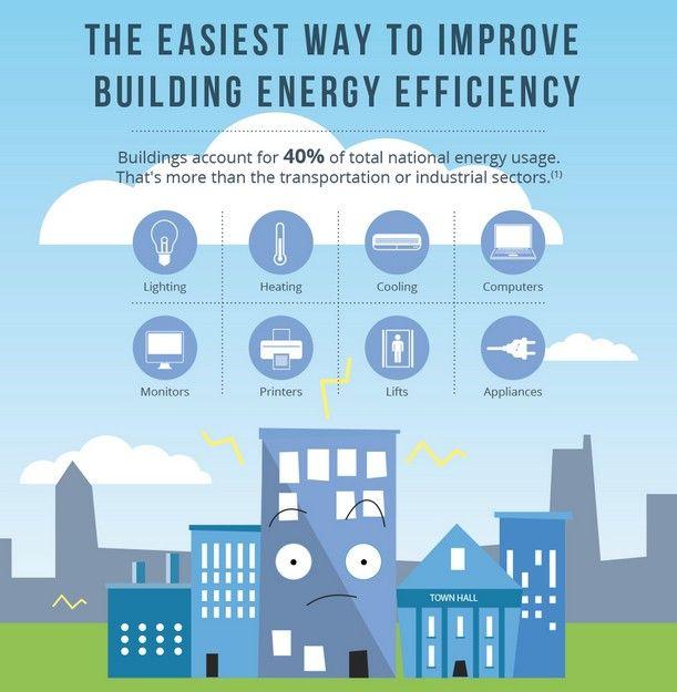 7 Easy Ways To Make Buildings Energy Efficient Energy Efficiency