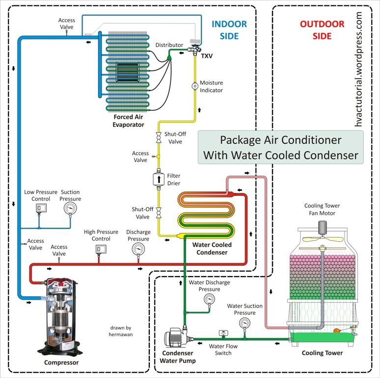 Package Air Conditioner With Water Cooled Condenser Air