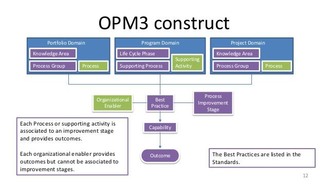 opm3 resumen de diabetes