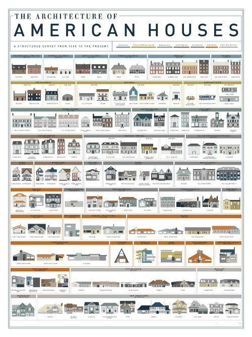 The Architecture Of American Houses American Houses American