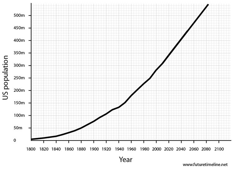 US population | Issues worth following | Future timeline