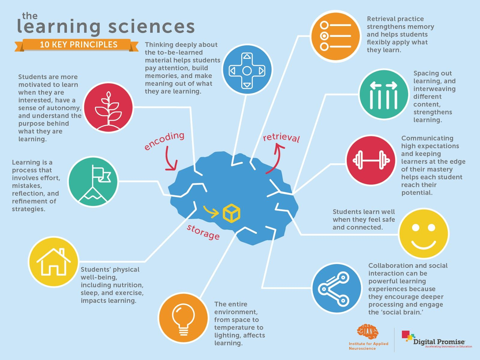 How Learning Works 10 Research Based Insights