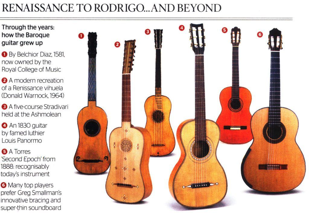 Image Result For Classical Guitar History Classical Guitar Guitar Classical Acoustic Guitar