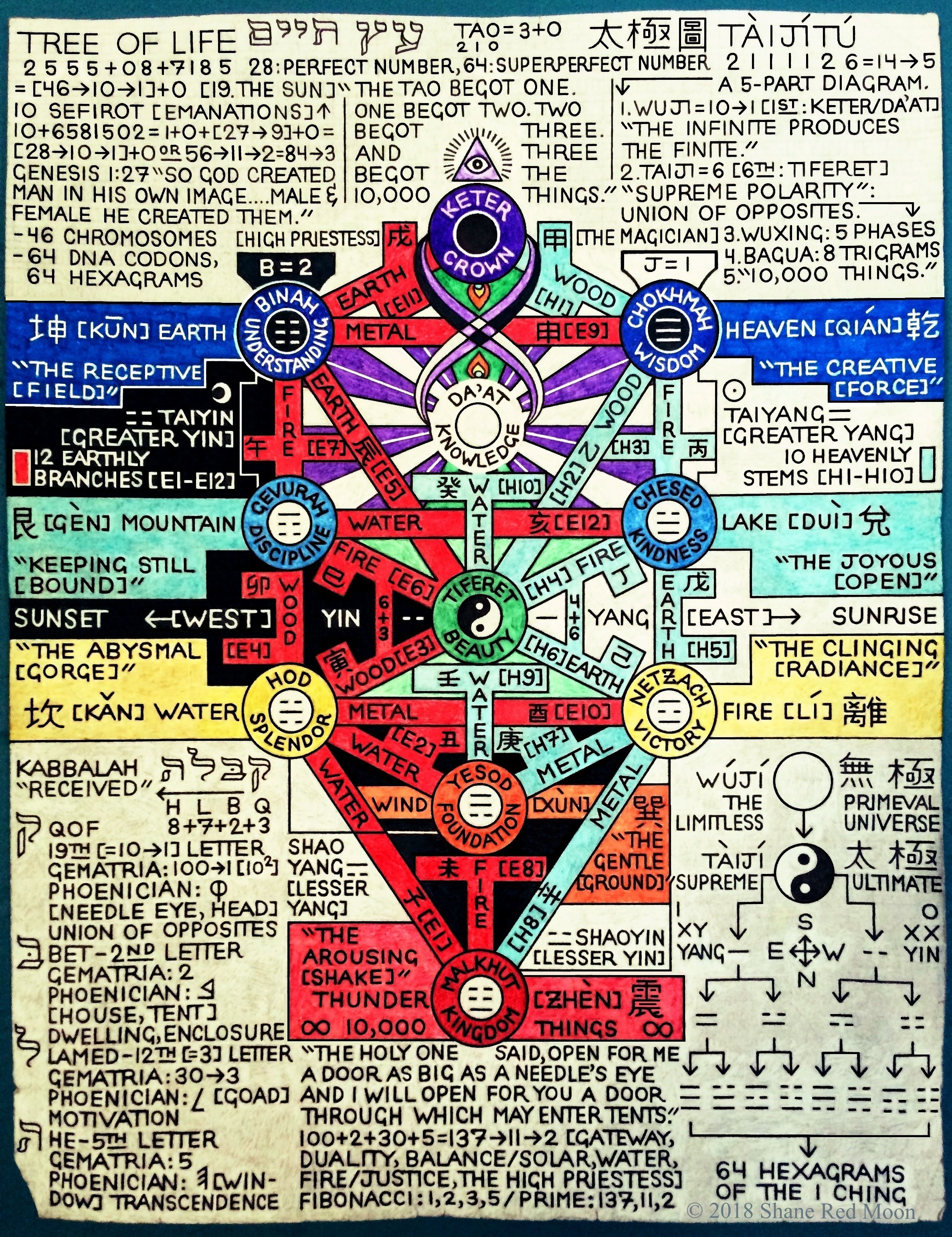 The Tree of Life as Diagram of the Supreme Ultimate [October