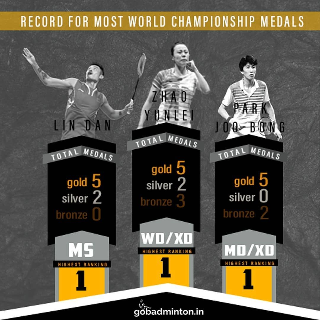 Take A Look At The Legends Who Have Armed The Most Number Of Medals Over The Course Of The Bwf World Championsh Sports News Update Badminton World Championship