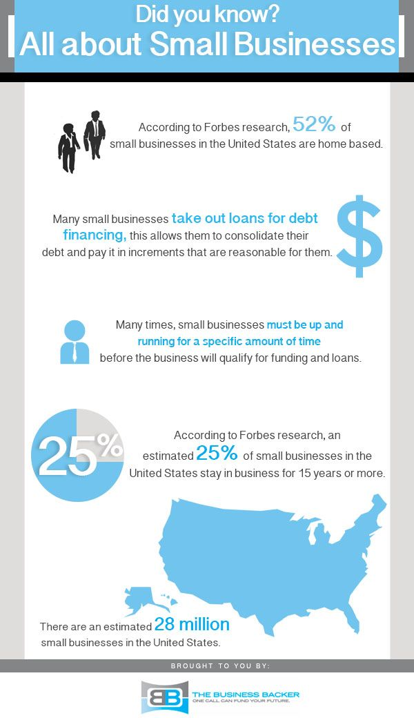 The Sba Defines A Small Business As A Business Employing Less Than