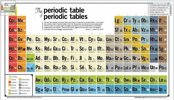 Una útil tabla periódica de los elementos dinámica - copy tabla periodica delos elementos quimicos completa