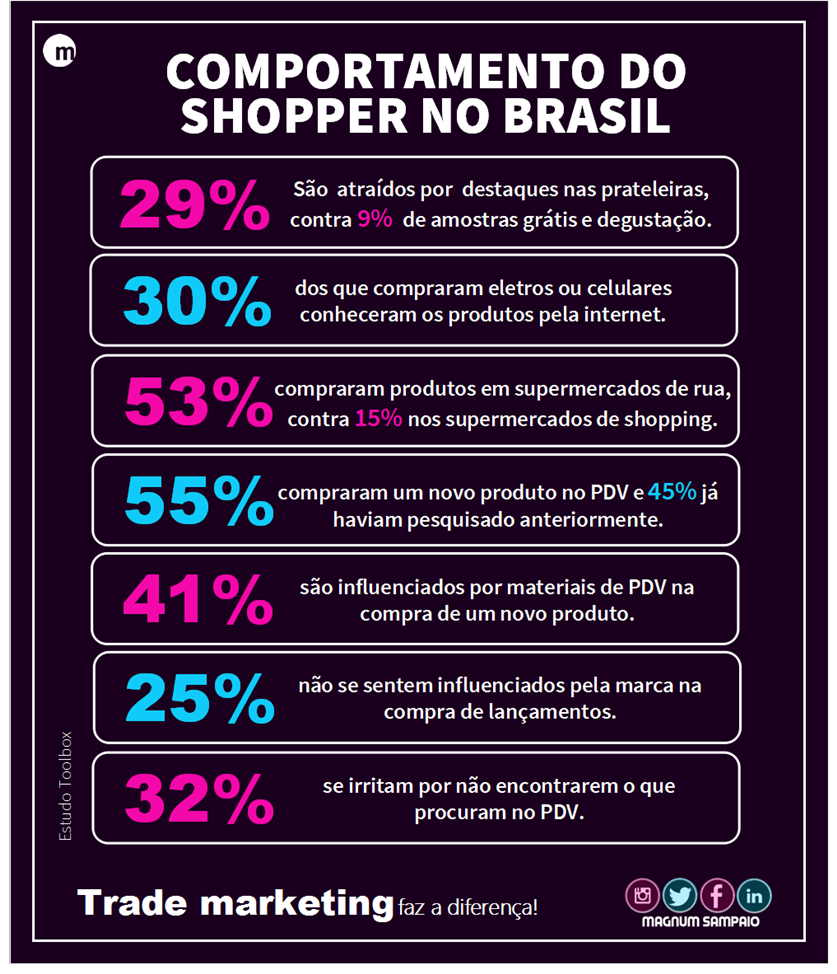 Shopper Marketing é descrito por especialistas como o próximo grande passo do marketing estratégico de varejo.