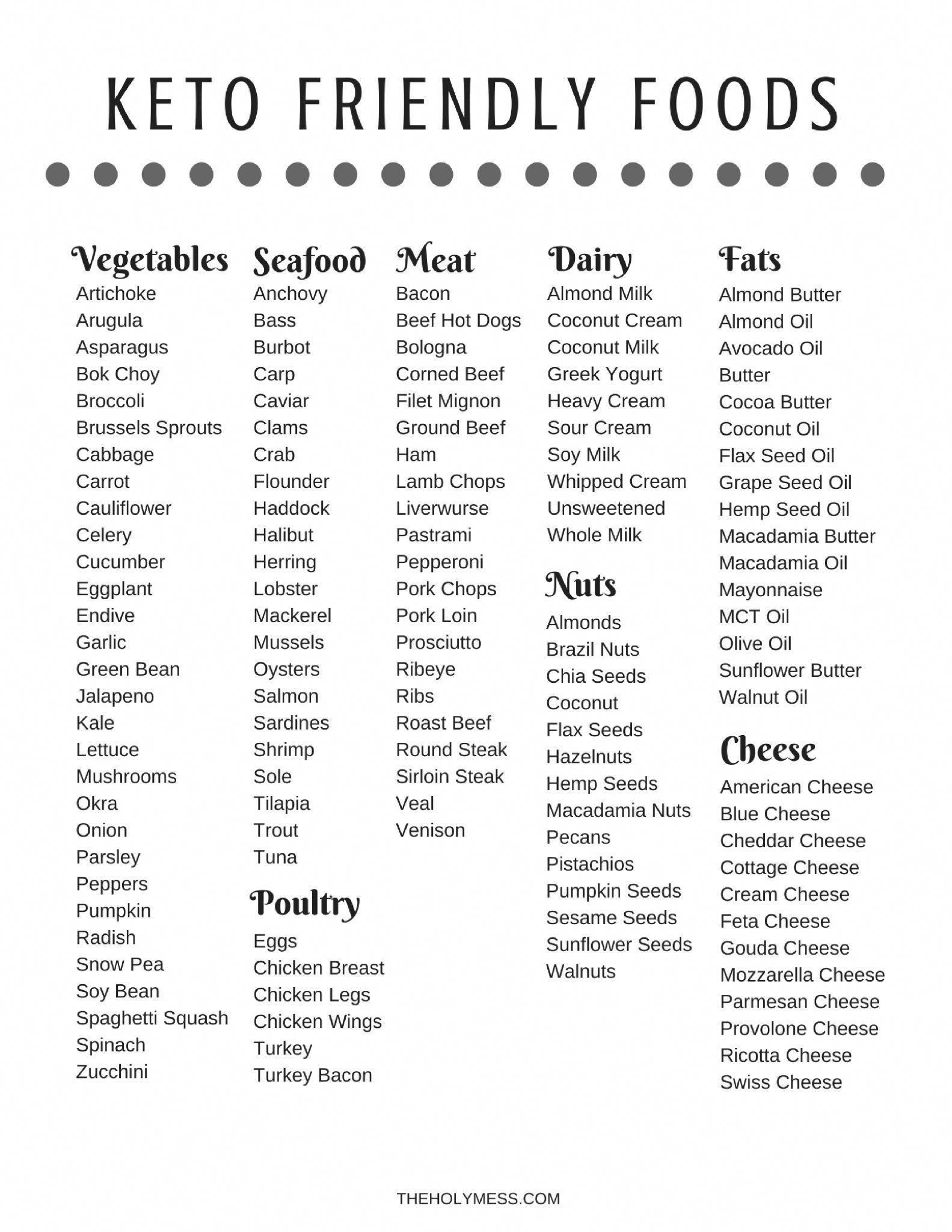 Free Printable Keto Friendly Food List Healthyfoodlist