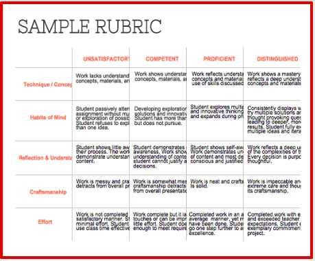 This is just one of the rubrics,or you can customize with the ...