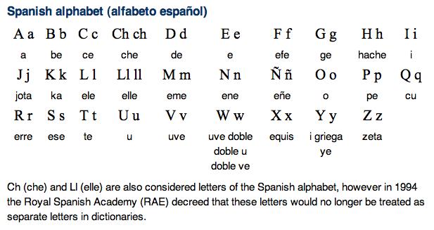 Spanish to English alphabet - Spanish to English translation