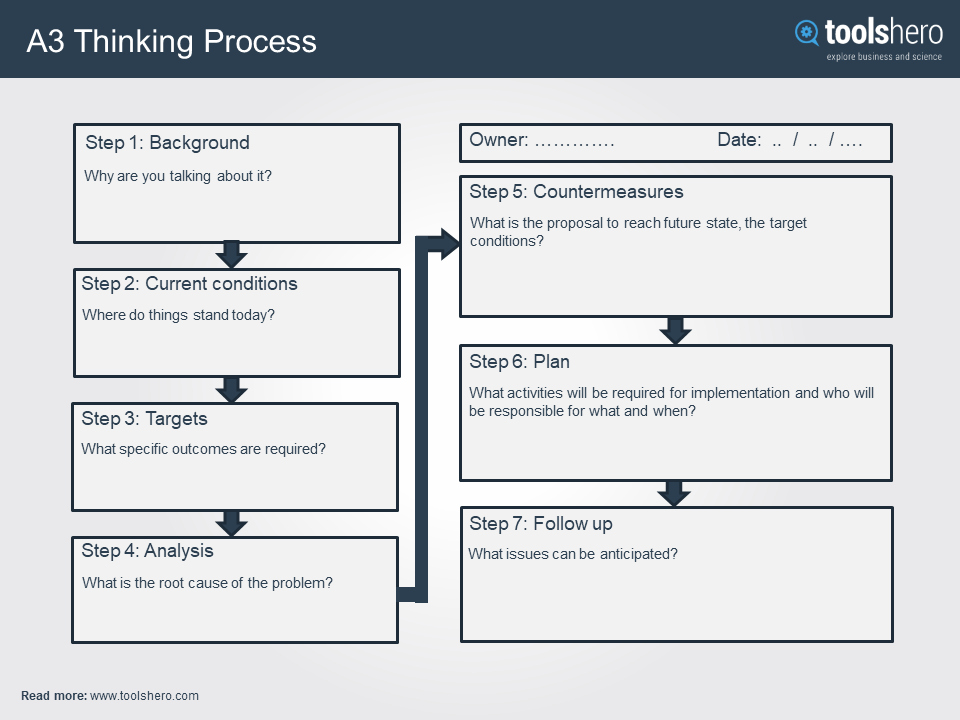 A3 Thinking Process Report Template