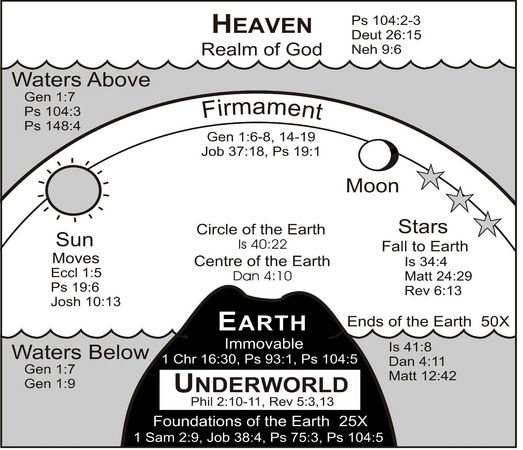 picture/map of creation earth according to Genesis and what