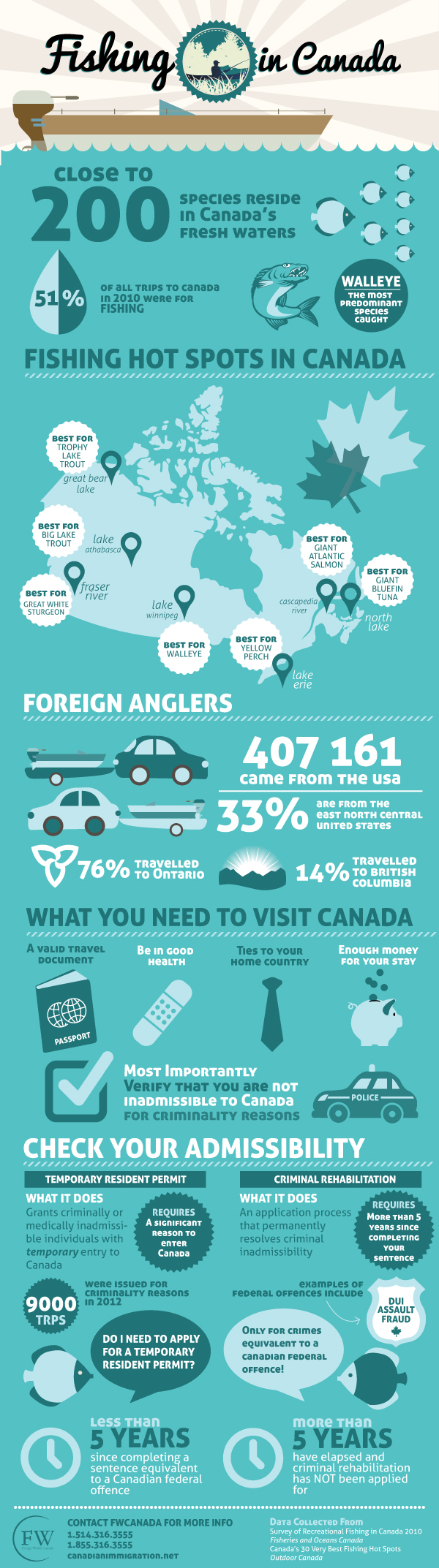 Learn about the fishing industry in Canada and what you need to ...