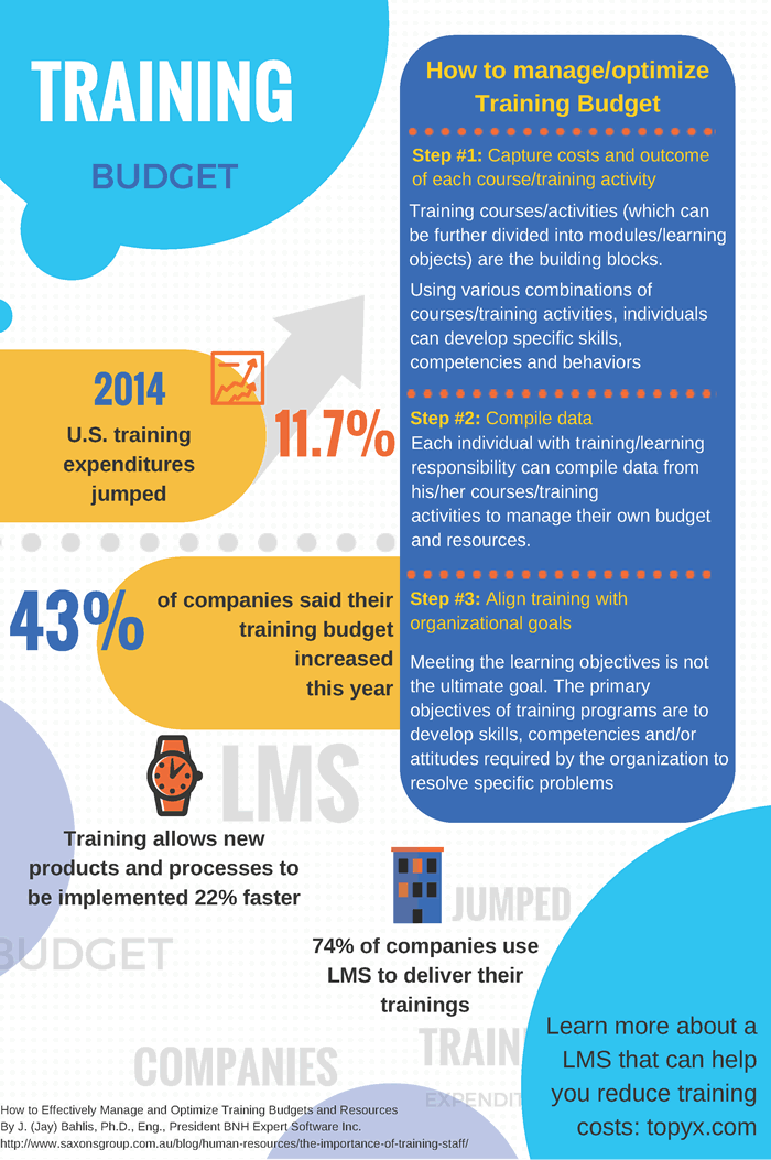Training Budget Infographic E Learning Infographics Learning And Development Instructional Design Learning Microsoft