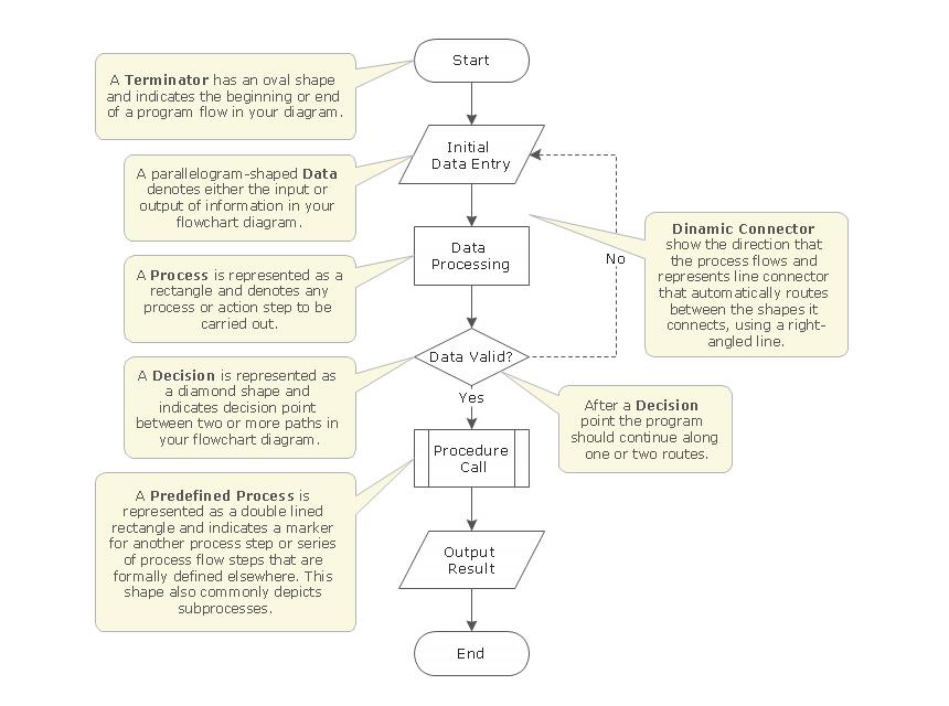 Flowchart template  basic symbols also  business flow rh pinterest