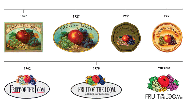 A Chart Showing A Historical Lineup Of Fruit Of The Loom Logos Fruit Of The Loom Clothing Brand Logos Vintage Tags
