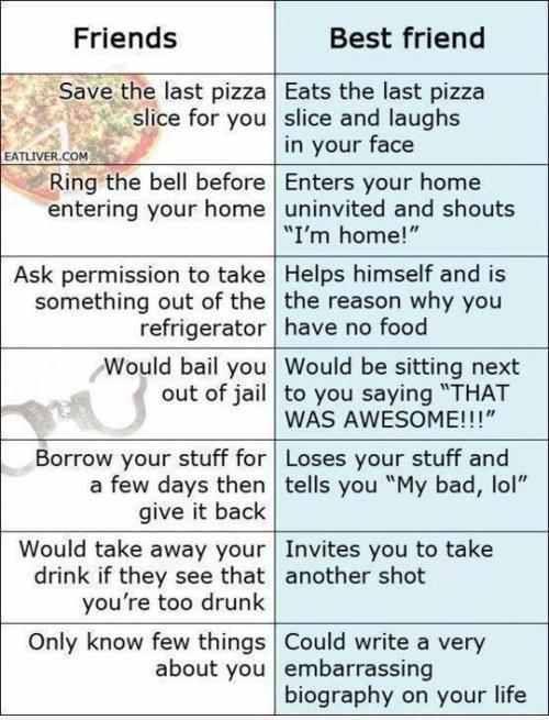 Friends vs. best friends