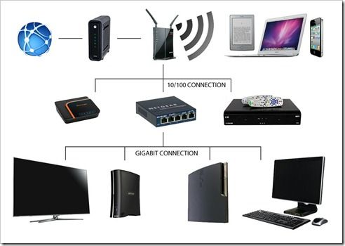 home network diagram router \u0026 switch technical gadgets