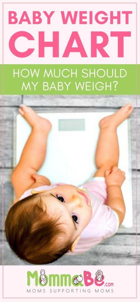 Baby Weight Chart | Baby weight chart, Baby weight, Weight ...