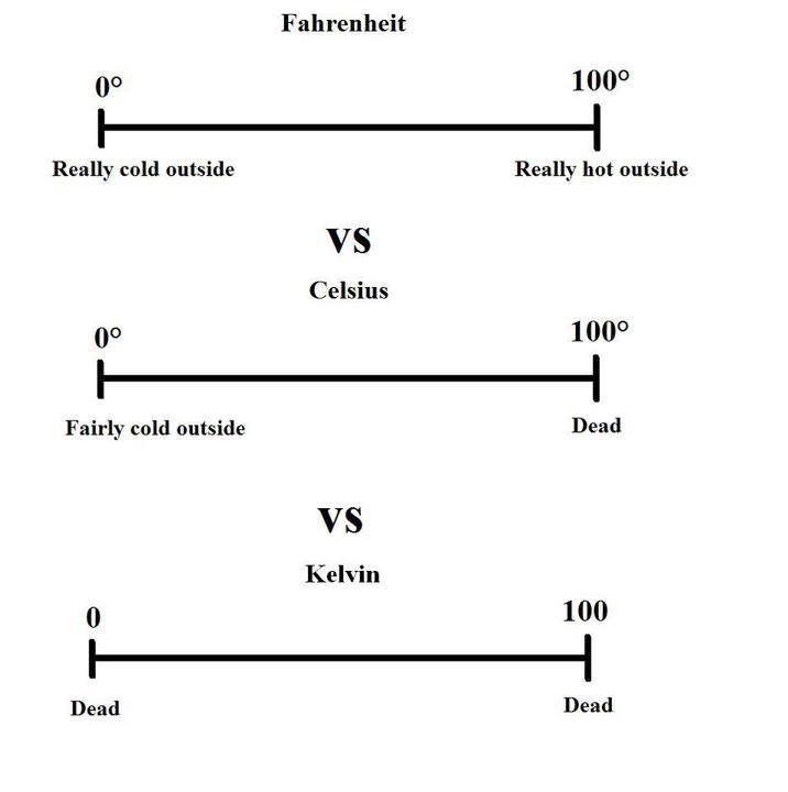A handy temperature conversion chart (ireddit) Left Brain - temperature conversion chart