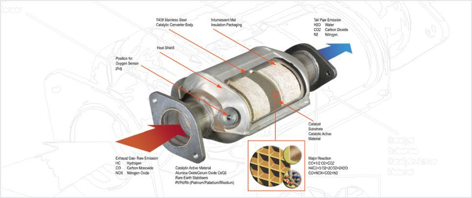 catalytic converter,catalytic converter India How does a