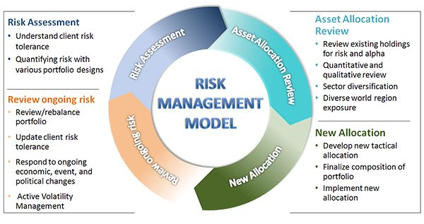 Risk Management Model For Bay Colony Advisors  Coso E Gesto De
