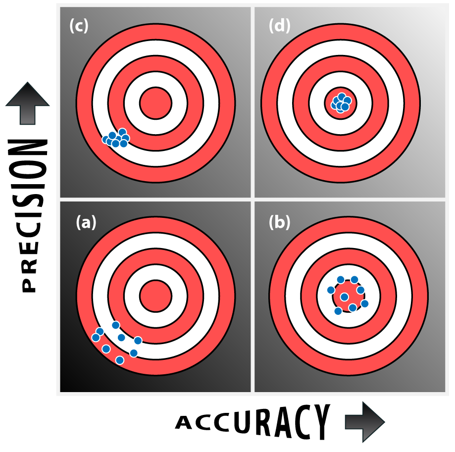 Target example of accuracy and precision a low precision low – Precision and Accuracy Worksheet