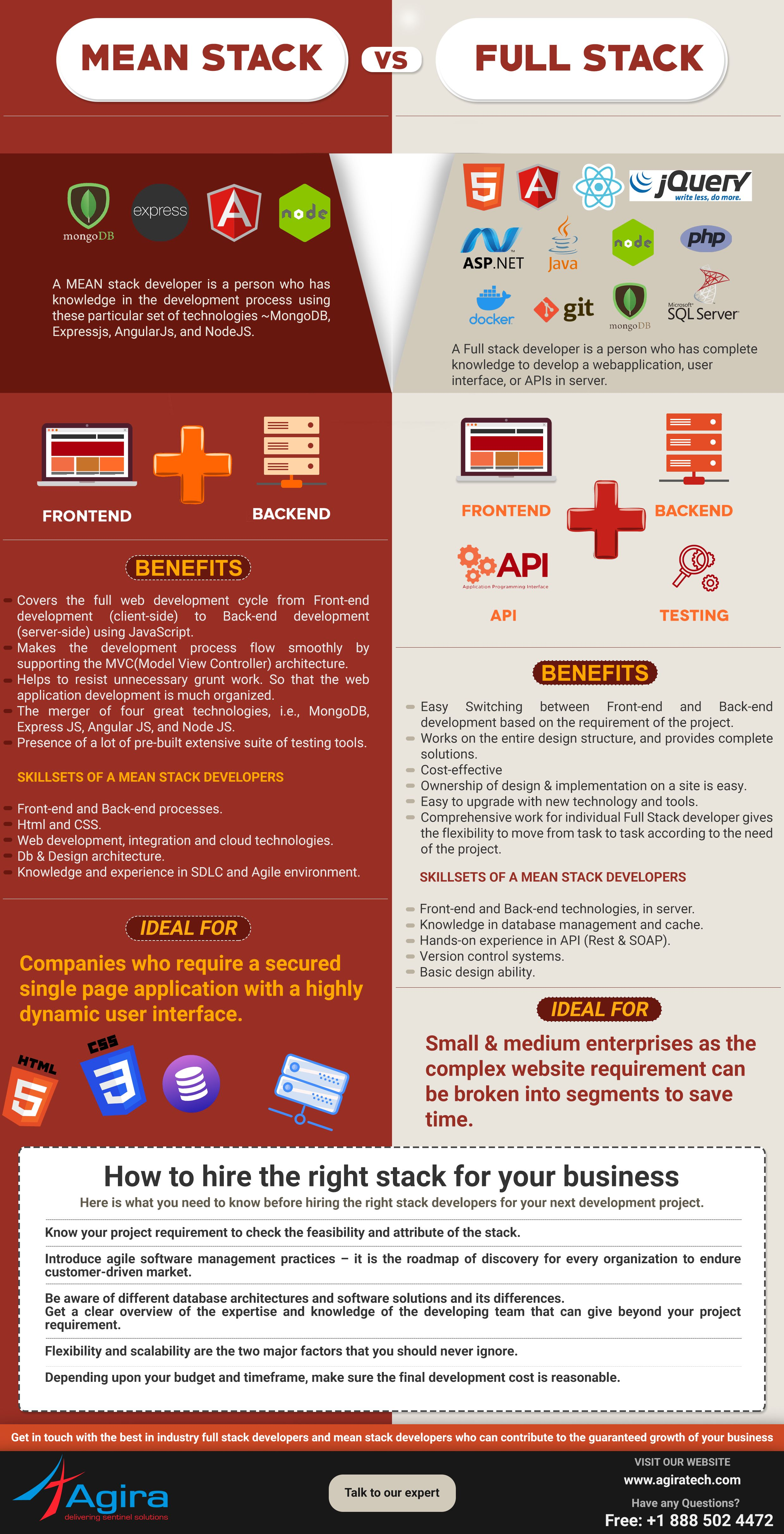 Full Stack Vs Mean Stack The Guide To Hire Right Stack Developer Web Development Infographic Web Development Programming Web Development Tutorial