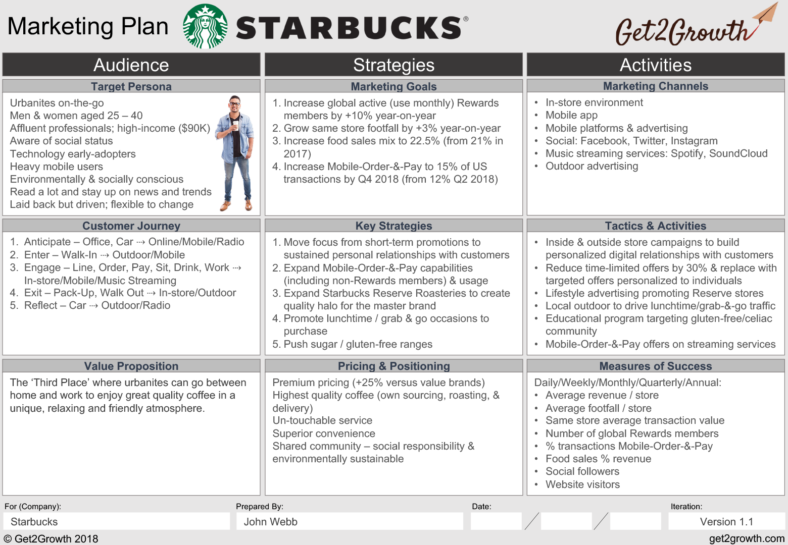Marketing Plan Example Starbucks One Page Activities