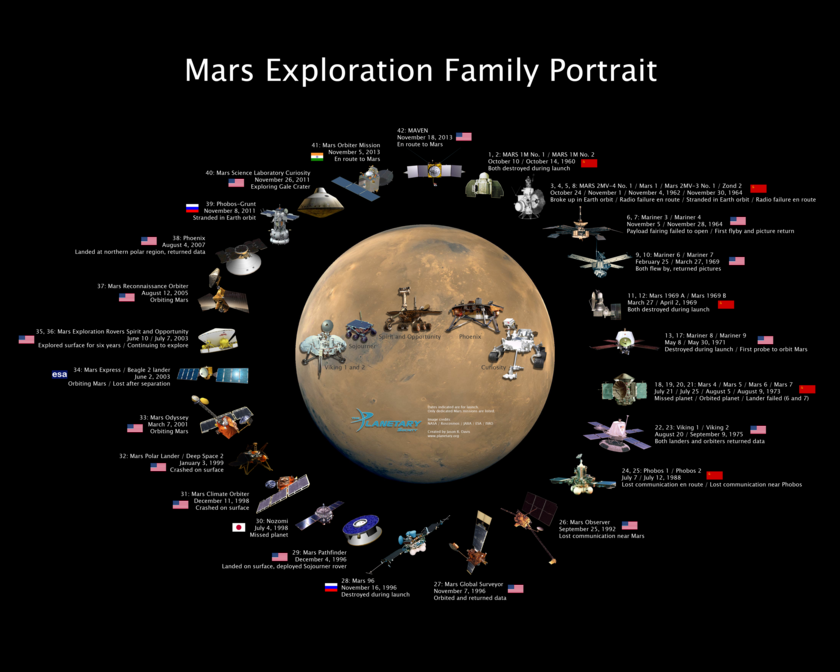 The Mars Exploration Family Portrait - updated to include India's Mars Orbiter Mission and NASA's MAVEN mission.
