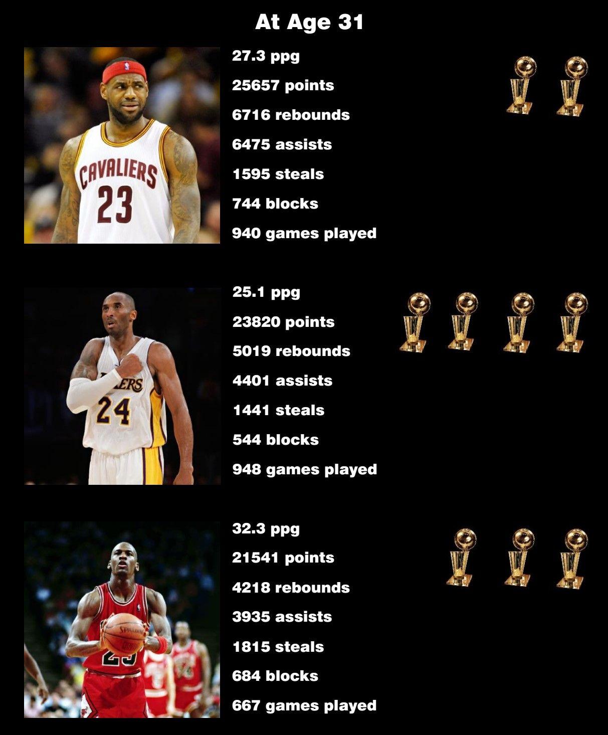 9ca8ed5d286c Comparison Lebron James   Kobe Bryant   Michael Jordna at Age 31  nba   stats  lebronjames  kobebryant  michaeljordan  infographic