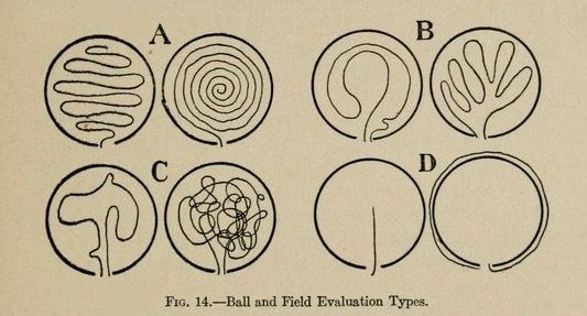Fig. 14. Ball and field evaluation types. Methods and results of testing school children. 1920.  nemfrog
