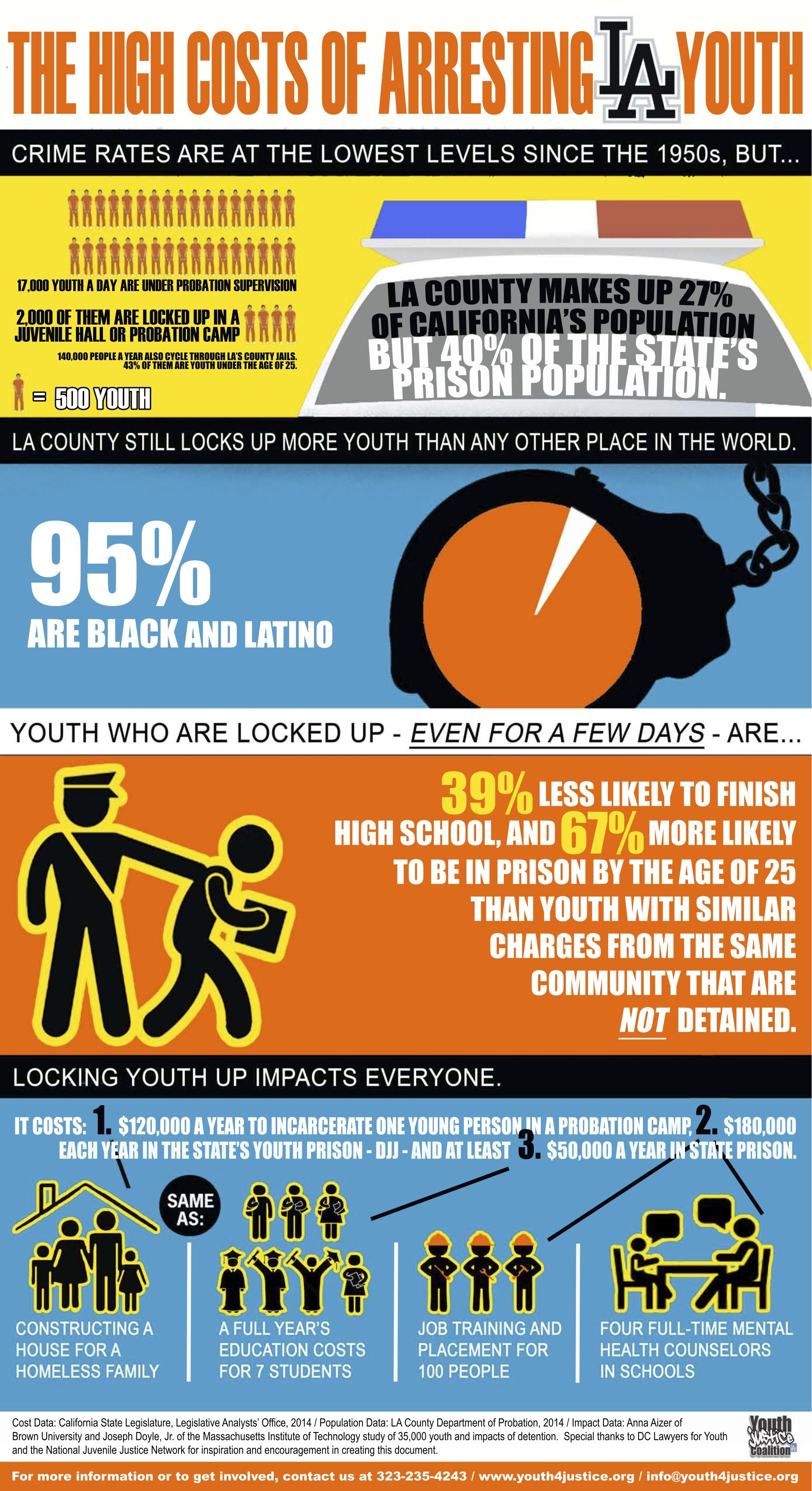 Fact Sheet Made By Our Partners At The Youthjusticecoalition For