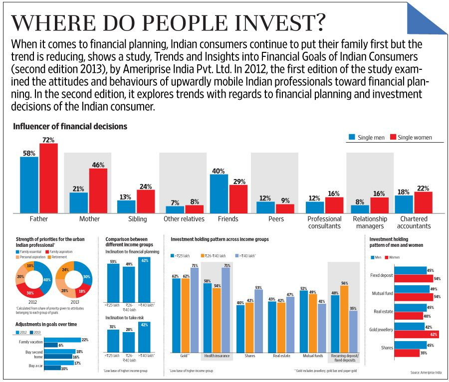 Where do people invest? Livemint Investing, Investment