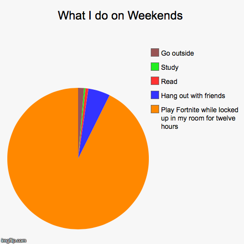 What I Do On Weekends Play Fortnite While Locked Up In My Room For Twelve Hours Hang Out With Friends Read Study Go Funny Pie Charts Chart Maker Fortnite