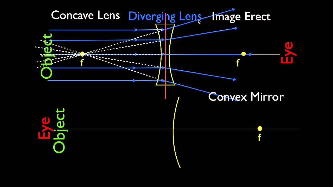 hight resolution of concave and convex lenses and mirrors parallel light rays