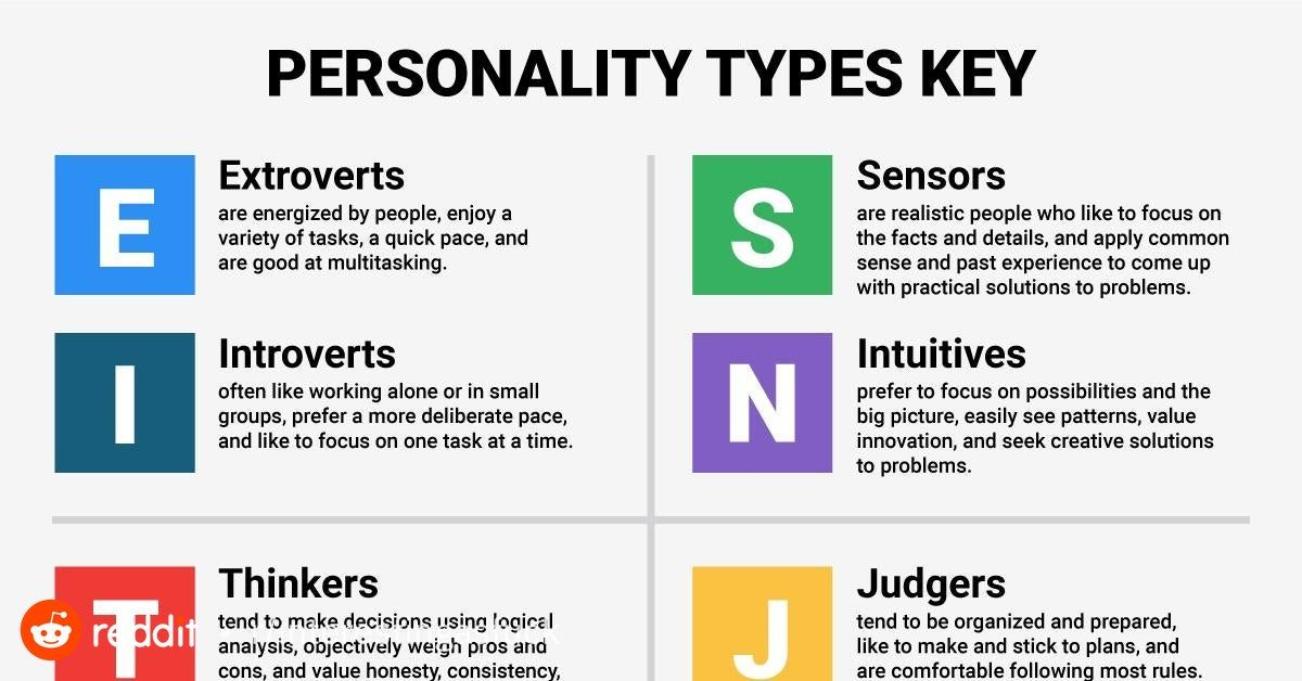 What Each Letter That Make A Myer Briggs Personality Type Means