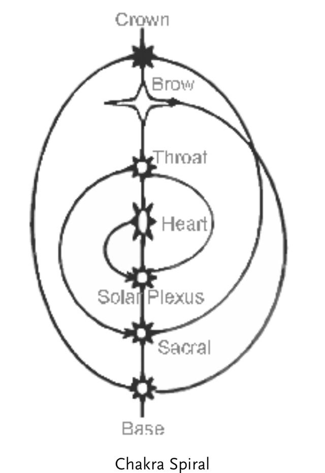 Dantian Turn Spiral Energy Google Search Polar
