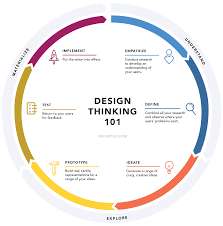 design thinking - Buscar con Google