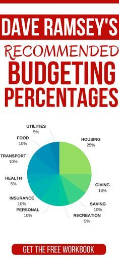Dave Ramsey Recommended Household Budget Percentages Pinterest