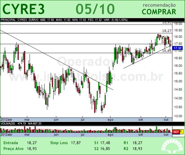 CYRELA REALT - CYRE3 - 05/10/2012 #CYRE3 #analises #bovespa