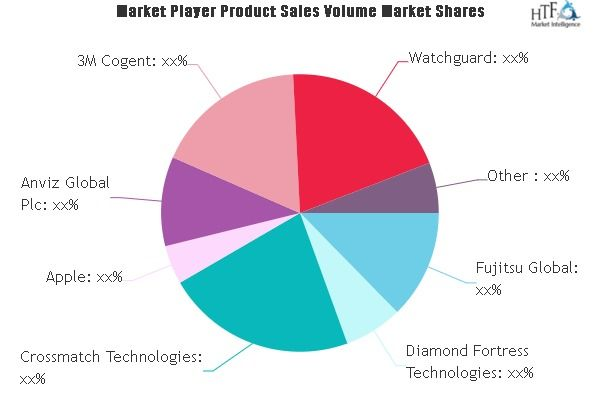 Biometrics And Identity Market Swot Analysis By Key Players Precise Biometrics Apple 3m Cogent Watchguard Marketing Data Marketing Growth Strategy