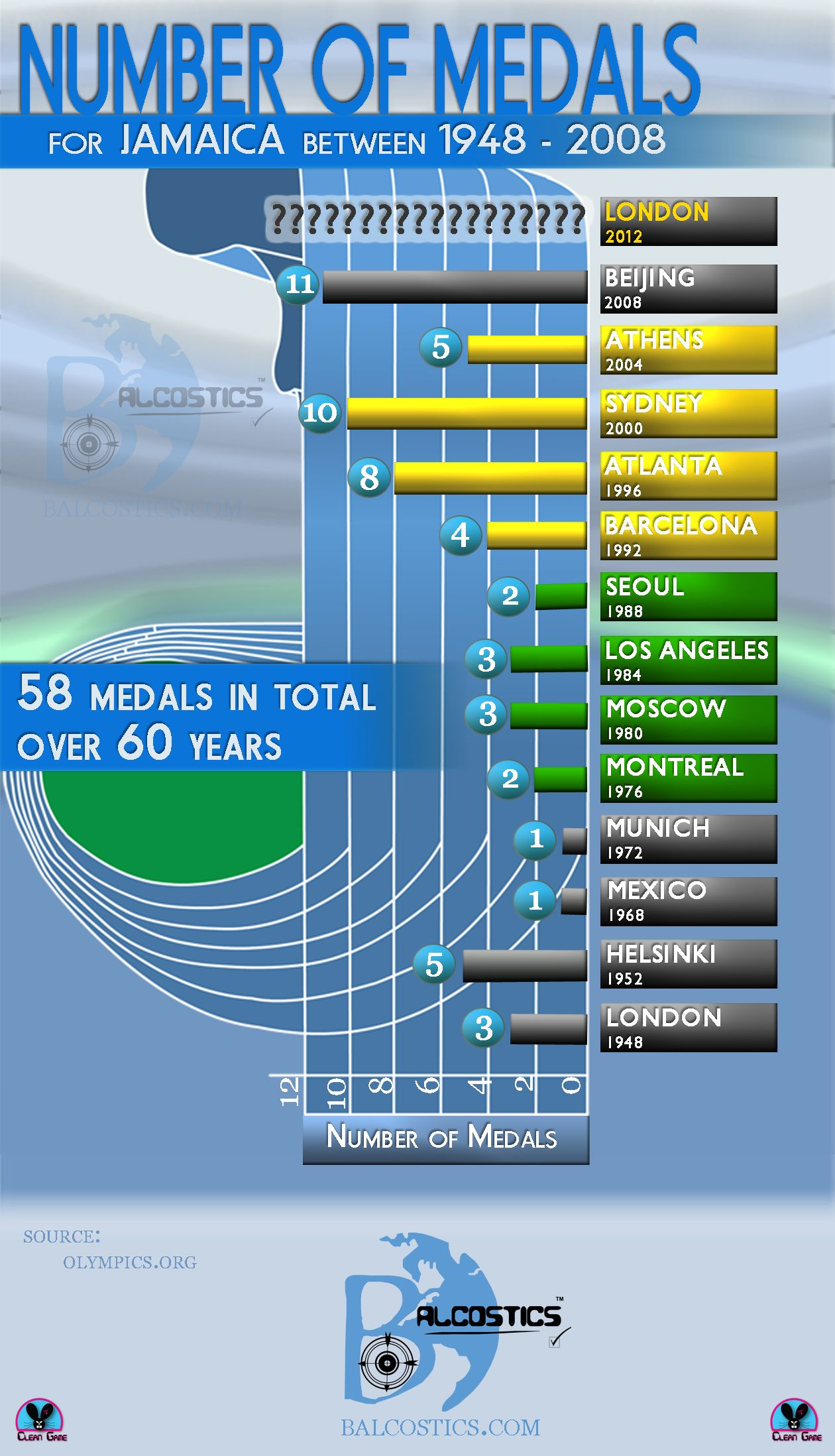 Jamaica Olympics Medal Haul Infographics Beer - 1992 olympics medal count