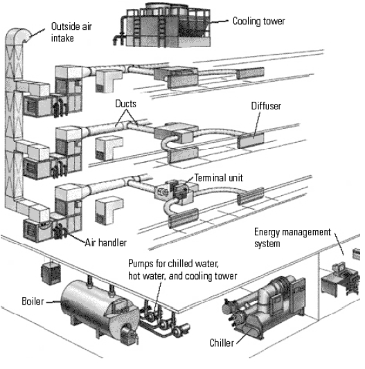 Hvac Centrifugal Chillers Energy Models Com Hvac Wall Section Detail Schematic Drawing