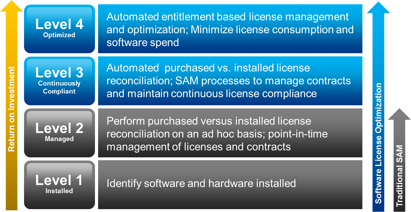 Software Asset Management And License Optimization Maturity Model Graphic From Flexera Software Asset Management Management Optimization