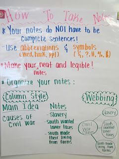 anchor charts for math, writing, reading, classroom management, social studies, taking notes
