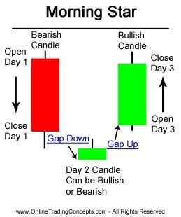 Morning Star Candlestick Chart Pattern Candlestick Chart